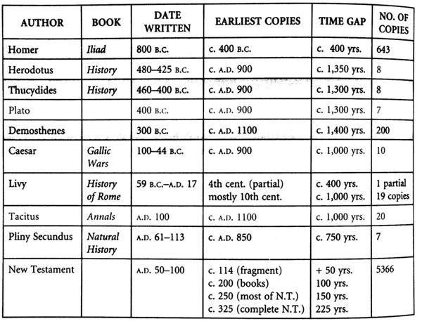 new-testament-manuscript-evidence
